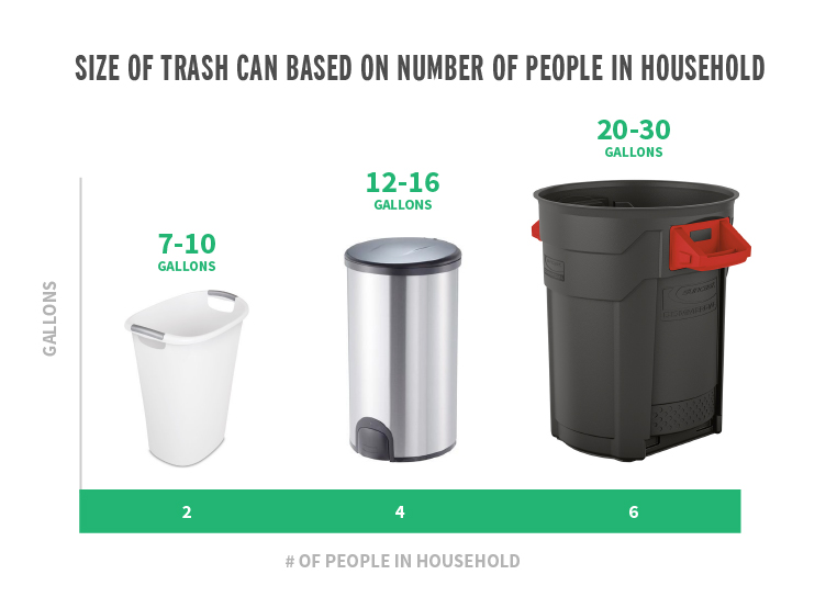 You can also use the number of people in the house to estimate the standard trash can size for a given room