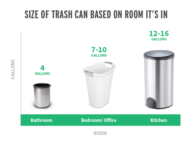 If you need to select the standard trashcan size for a building, consider how much trash is likely to be produced